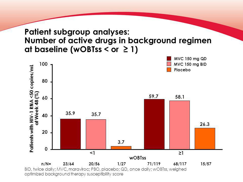 Patient subgroup analyses: Number of active drugs in background regimen at baseline (wOBTss < or ≥ 1) Patients with HIV-1 RNA <50 copies/mL at Week 48 (%) 40 20 100 80 60 0 35.9 3.7 26.3 Placebo MVC 150 mg QD MVC 150 mg BID 58.1 59.7 35.7 wOBTss <1 n/N=23/6420/561/2771/11968/11715/57 ≥1 BID, twice daily; MVC, maraviroc; PBO, placebo; QD, once daily; wOBTss, weighed optimized background therapy susceptibility score