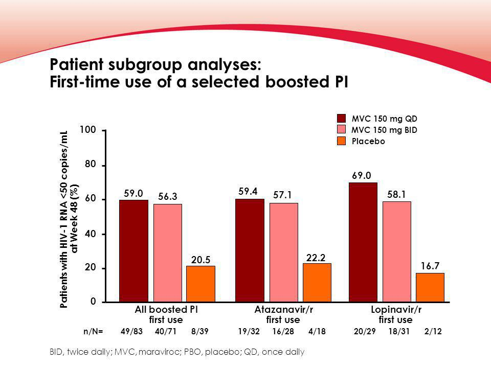 Patient subgroup analyses: First-time use of a selected boosted PI Patients with HIV-1 RNA <50 copies/mL at Week 48 (%) 40 20 100 80 60 0 59.0 Placebo MVC 150 mg QD MVC 150 mg BID 56.3 All boosted PI first use n/N=49/838/39 BID, twice daily; MVC, maraviroc; PBO, placebo; QD, once daily Atazanavir/r first use Lopinavir/r first use 20.5 59.4 57.1 22.2 69.0 58.1 16.7 40/7119/324/1816/2820/292/1218/31