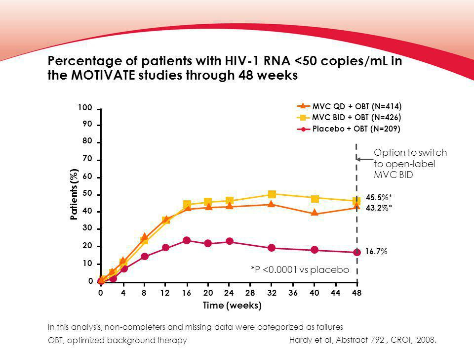 Percentage of patients with HIV-1 RNA <50 copies/mL in the MOTIVATE studies through 48 weeks Hardy et al, Abstract 792, CROI, 2008.
