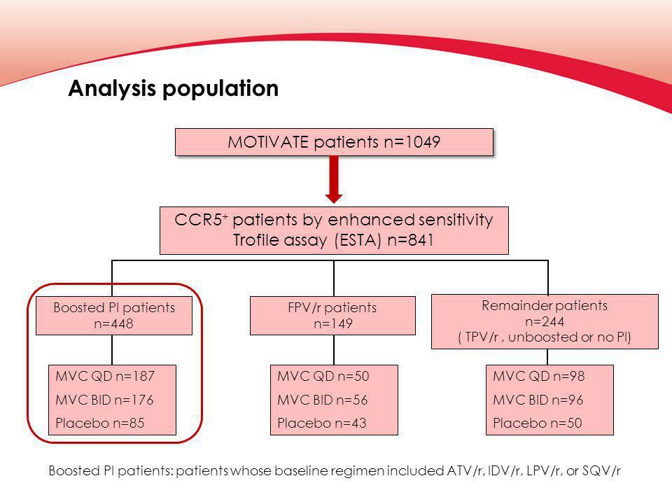Analysis population MOTIVATE patients n=1049 CCR5 + patients by enhanced sensitivity Trofile assay (ESTA) n=841 Boosted PI patients n=448 MVC QD n=187 MVC BID n=176 Placebo n=85 Boosted PI patients: patients whose baseline regimen included ATV/r, IDV/r, LPV/r, or SQV/r FPV/r patients n=149 MVC QD n=50 MVC BID n=56 Placebo n=43 Remainder patients n=244 ( TPV/r, unboosted or no PI) MVC QD n=98 MVC BID n=96 Placebo n=50