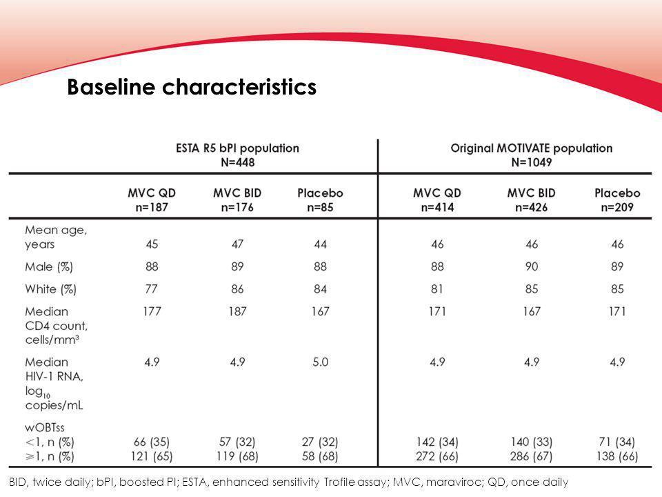 Baseline characteristics BID, twice daily; bPI, boosted PI; ESTA, enhanced sensitivity Trofile assay; MVC, maraviroc; QD, once daily