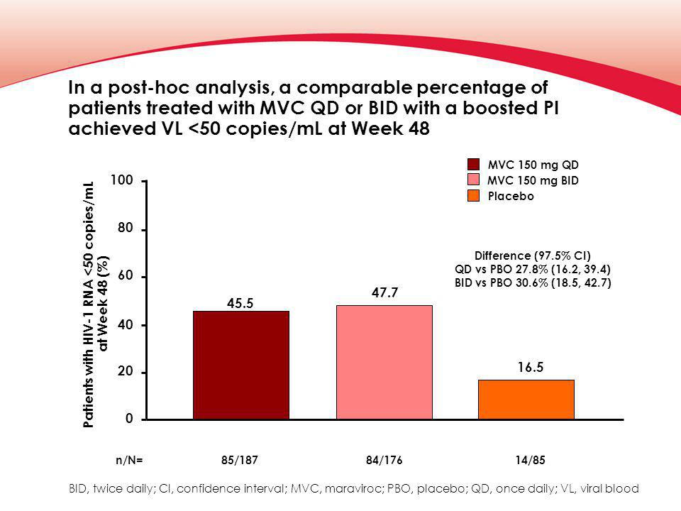 In a post-hoc analysis, a comparable percentage of patients treated with MVC QD or BID with a boosted PI achieved VL <50 copies/mL at Week 48 Patients with HIV-1 RNA <50 copies/mL at Week 48 (%) 40 20 100 80 60 0 n/N=85/18784/17614/85 45.5 47.7 16.5 Difference (97.5% CI) QD vs PBO 27.8% (16.2, 39.4) BID vs PBO 30.6% (18.5, 42.7) BID, twice daily; CI, confidence interval; MVC, maraviroc; PBO, placebo; QD, once daily; VL, viral blood Placebo MVC 150 mg QD MVC 150 mg BID
