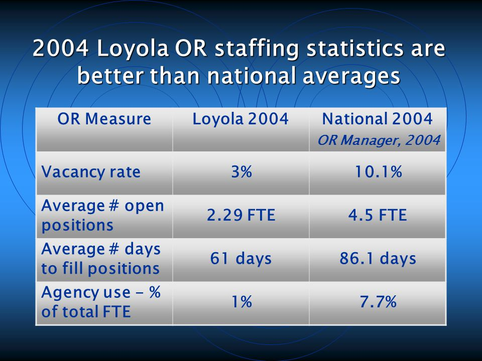 2004 Loyola OR staffing statistics are better than national averages OR MeasureLoyola 2004National 2004 OR Manager, 2004 Vacancy rate3%10.1% Average # open positions 2.29 FTE4.5 FTE Average # days to fill positions 61 days86.1 days Agency use - % of total FTE 1%7.7%