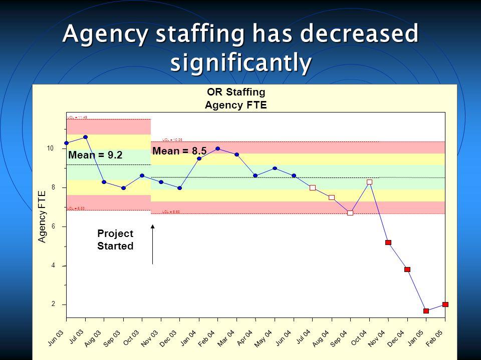 Agency staffing has decreased significantly Agency FTE OR Staffing Agency FTE Jun 03 Jul 03 Aug 03 Sep 03 Oct 03 Nov 03 Dec 03 Jan 04 Feb 04 Mar 04 Apr 04 May 04 Jun 04 Jul 04 Aug 04 Sep 04 Oct 04 Nov 04 Dec 04 Jan 05 Feb 05 2 4 6 8 10 UCL = 11.49 Mean = 9.2 LCL = 6.83 UCL = 10.36 Mean = 8.5 LCL = 6.68 Project Started