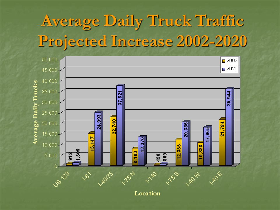 Average Daily Truck Traffic Projected Increase 2002-2020
