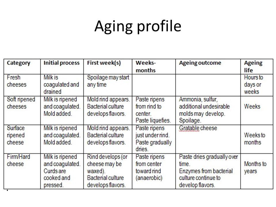 Aging profile