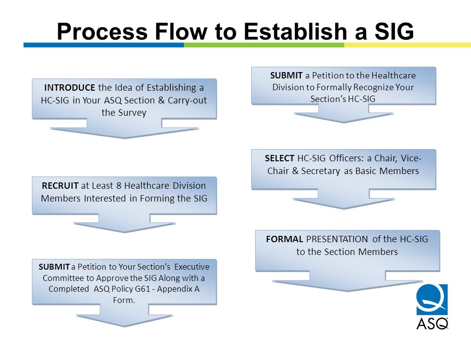 Process Flow to Establish a SIG INTRODUCE the Idea of Establishing a HC-SIG in Your ASQ Section & Carry-out the Survey RECRUIT at Least 8 Healthcare Division Members Interested in Forming the SIG SUBMIT a Petition to Your Section's Executive Committee to Approve the SIG Along with a Completed ASQ Policy G61 - Appendix A Form.