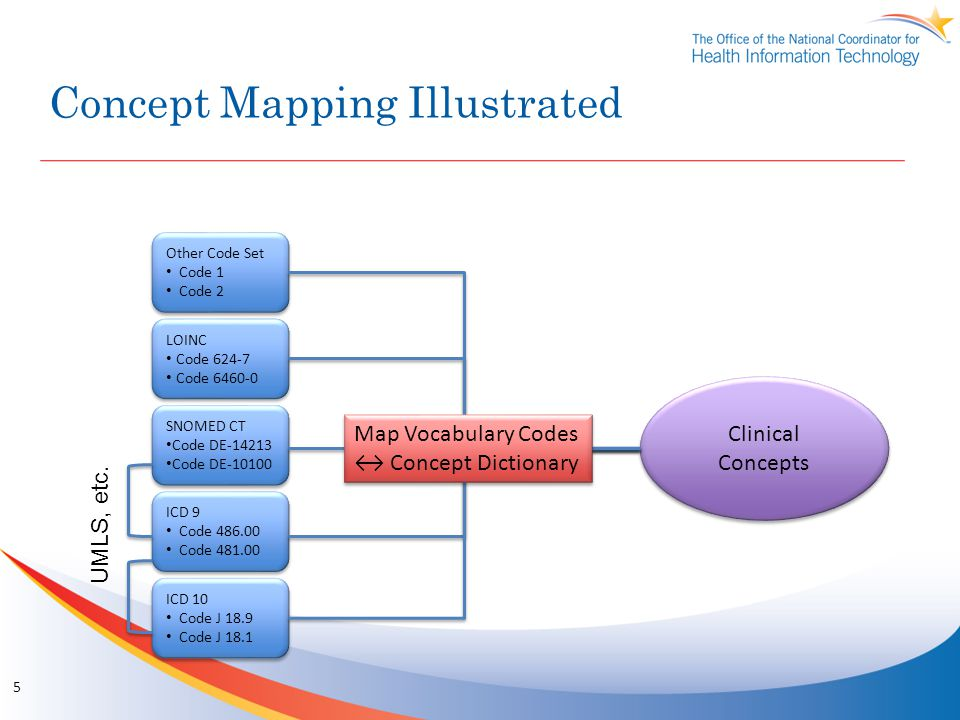 Concept Mapping Illustrated 5 Other Code Set Code 1 Code 2 Other Code Set Code 1 Code 2 LOINC Code 624-7 Code 6460-0 LOINC Code 624-7 Code 6460-0 SNOMED CT Code DE-14213 Code DE-10100 SNOMED CT Code DE-14213 Code DE-10100 ICD 9 Code 486.00 Code 481.00 ICD 9 Code 486.00 Code 481.00 ICD 10 Code J 18.9 Code J 18.1 ICD 10 Code J 18.9 Code J 18.1 UMLS, etc.