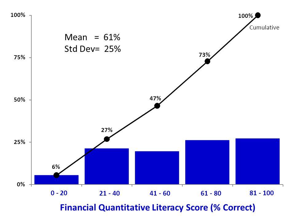 6% 27% 47% 73% 100% 0% 25% 50% 75% 100% 0 - 20 21 - 4041 - 6061 - 80 81 - 100 Financial Quantitative Literacy Score (% Correct) Cumulative Mean = 61% Std Dev= 25%
