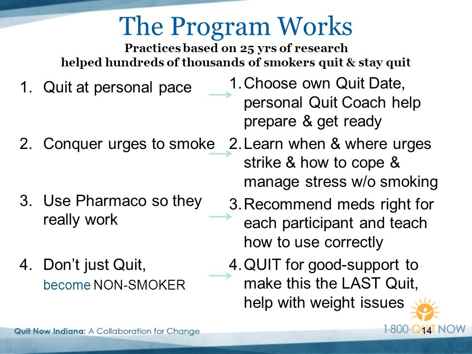 14 The Program Works Practices based on 25 yrs of research helped hundreds of thousands of smokers quit & stay quit 1.Quit at personal pace 2.Conquer urges to smoke 3.Use Pharmaco so they really work 4.Don't just Quit, become NON-SMOKER 1.Choose own Quit Date, personal Quit Coach help prepare & get ready 2.Learn when & where urges strike & how to cope & manage stress w/o smoking 3.Recommend meds right for each participant and teach how to use correctly 4.QUIT for good-support to make this the LAST Quit, help with weight issues 14