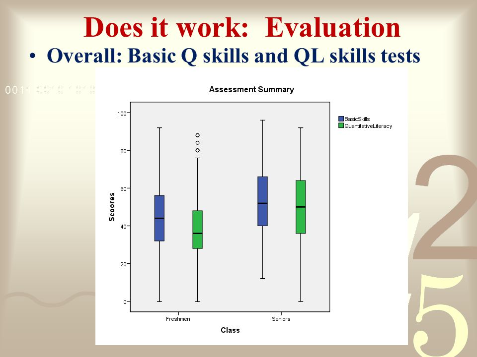 Does it work: Evaluation Overall: Basic Q skills and QL skills tests