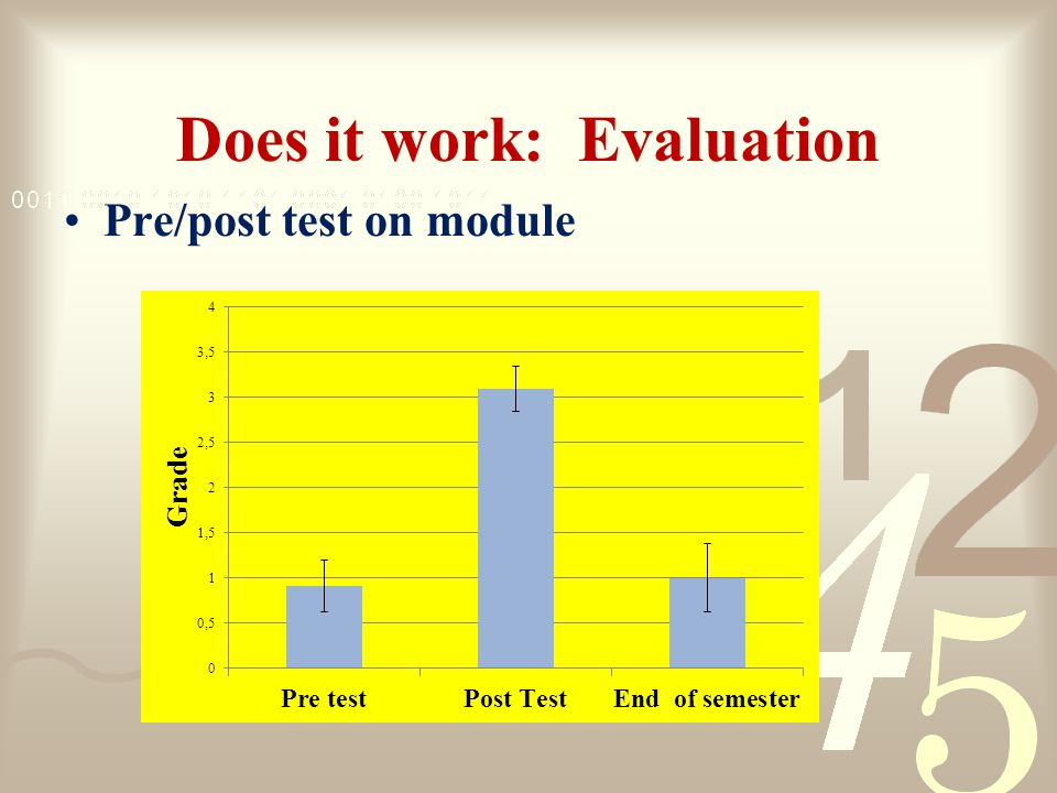 Does it work: Evaluation Pre/post test on module