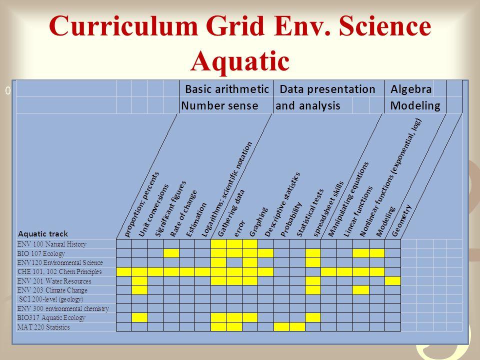 Curriculum Grid Env. Science Aquatic