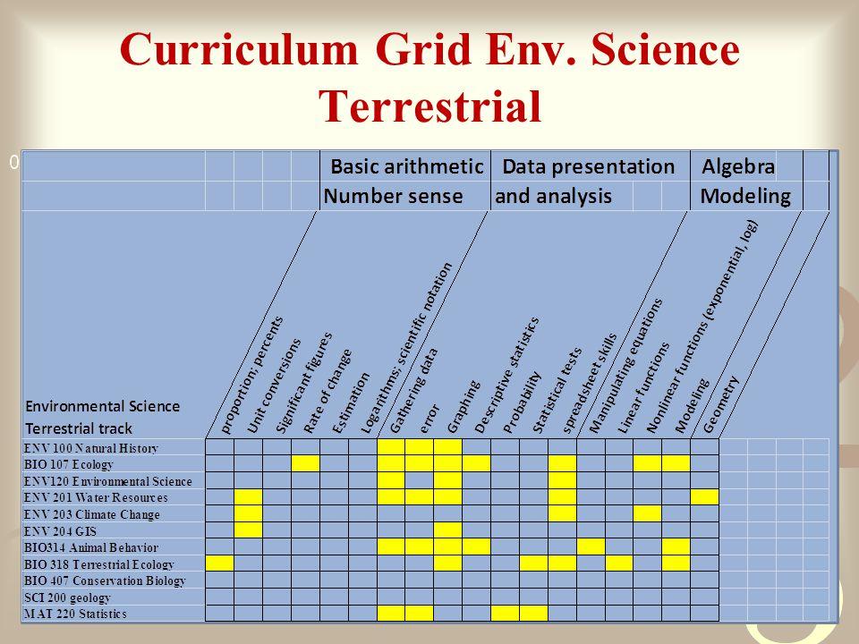 Curriculum Grid Env. Science Terrestrial