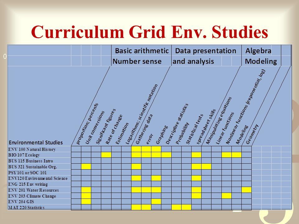 Curriculum Grid Env. Studies