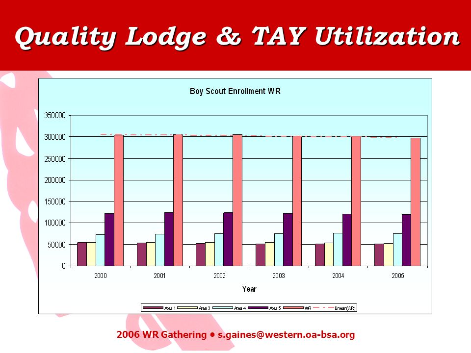 Quality Lodge & TAY Utilization 2006 WR Gathering s.gaines@western.oa-bsa.org
