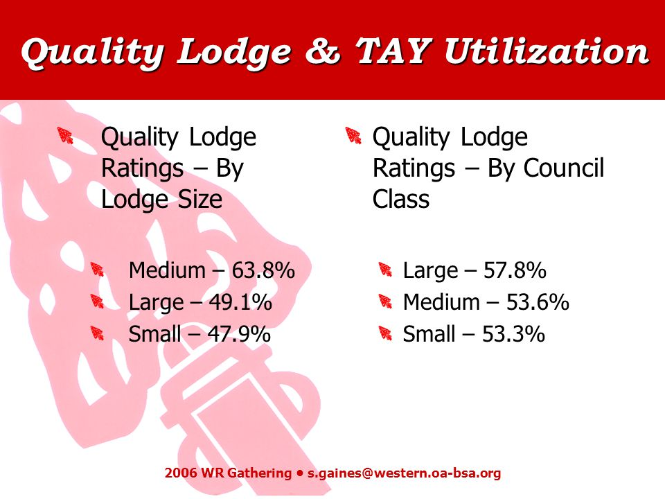 Quality Lodge & TAY Utilization 2006 WR Gathering s.gaines@western.oa-bsa.org Quality Lodge Ratings – By Lodge Size Medium – 63.8% Large – 49.1% Small – 47.9% Quality Lodge Ratings – By Council Class Large – 57.8% Medium – 53.6% Small – 53.3%