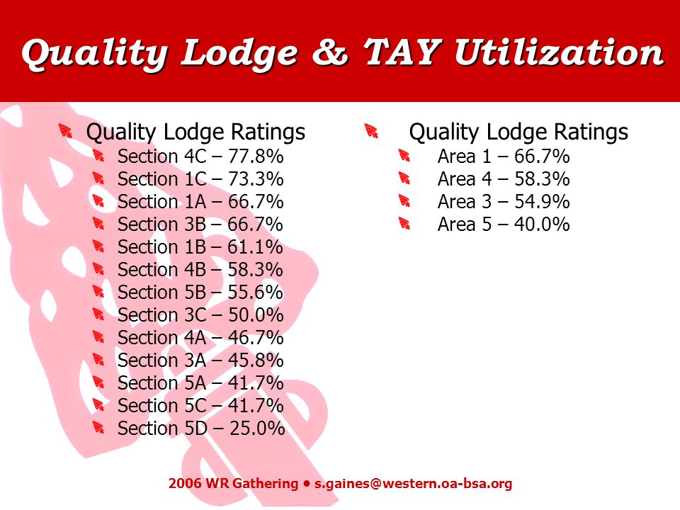 Quality Lodge & TAY Utilization 2006 WR Gathering s.gaines@western.oa-bsa.org Quality Lodge Ratings Area 1 – 66.7% Area 4 – 58.3% Area 3 – 54.9% Area 5 – 40.0% Quality Lodge Ratings Section 4C – 77.8% Section 1C – 73.3% Section 1A – 66.7% Section 3B – 66.7% Section 1B – 61.1% Section 4B – 58.3% Section 5B – 55.6% Section 3C – 50.0% Section 4A – 46.7% Section 3A – 45.8% Section 5A – 41.7% Section 5C – 41.7% Section 5D – 25.0%