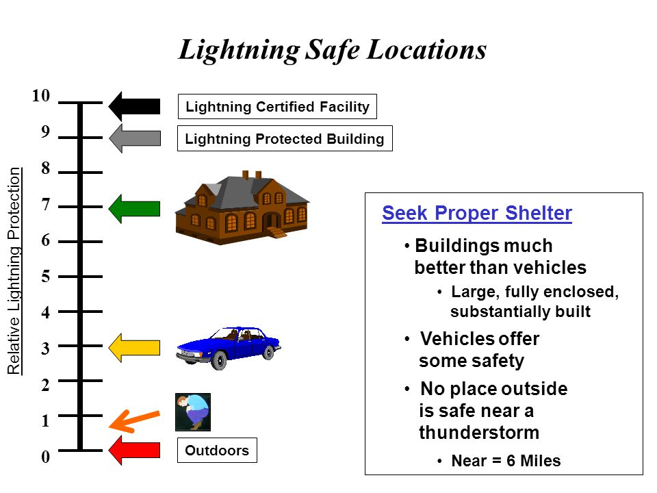 Lightning Safety Position (LSP) Assume LSP. Crouch with feet as close together as possible. Have heels touch. Place hands over ears. -REMEMBER- DO NOT