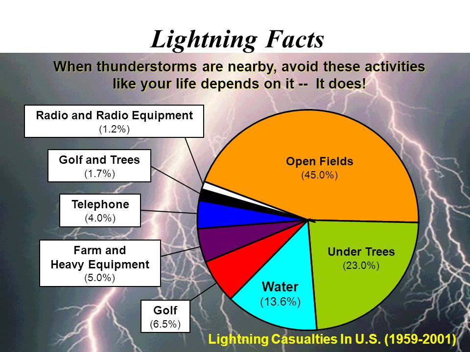 Courtesy of National Lightning Safety Institute Survivors are an even greater tragedy! Injures ~750 / year ~ 70% long-term medical problems ~ 30% suff