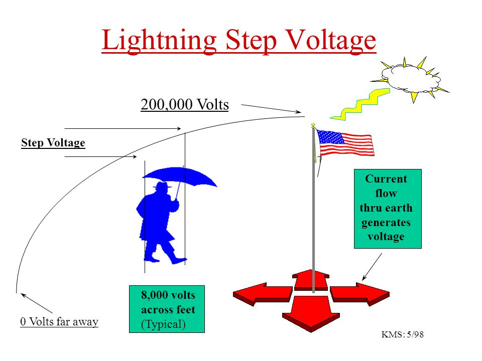 Associated Hazards Contrary to common belief, most lightning accidents do not come from direct lightning strikes. There are several ways lightning can