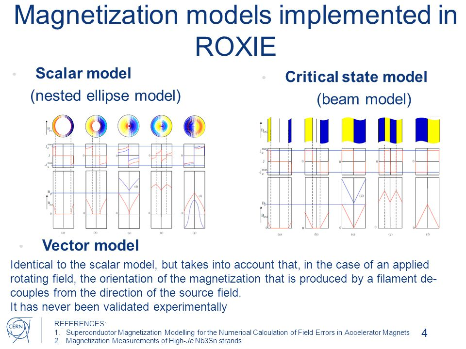 Magnetization models implemented in ROXIE Scalar model (nested ellipse model) 4 Identical to the scalar model, but takes into account that, in the cas
