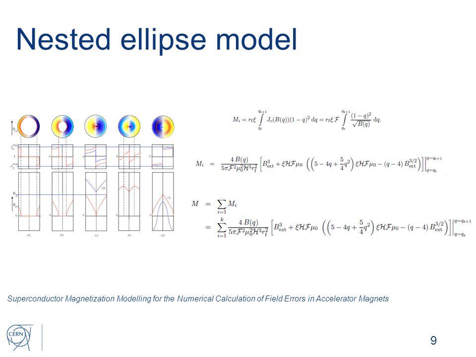  ROXIE magnetization model o Summers fit, o Deff = 55 µm, o Aleksa/Russenschuck/Völlinger scalar model.