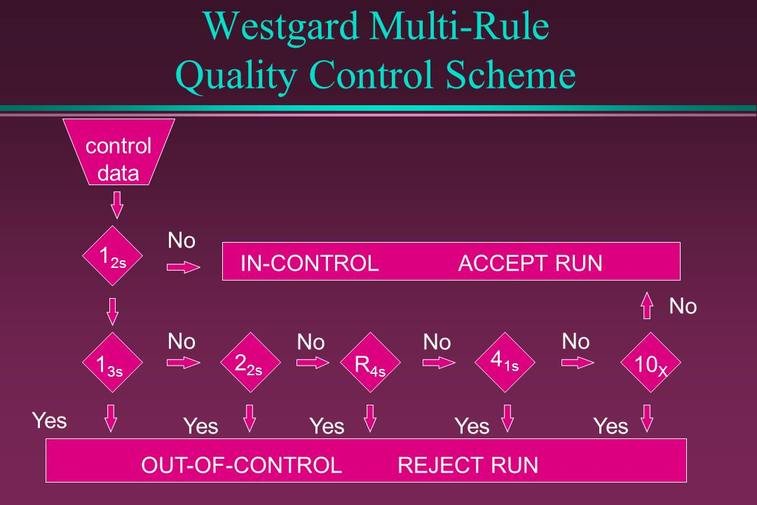 Westgard Multi-Rule Quality Control Scheme control data No Yes IN-CONTROL ACCEPT RUN 1 2s 1 3s 2 2s R 4s 4 1s 10 X OUT-OF-CONTROL REJECT RUN