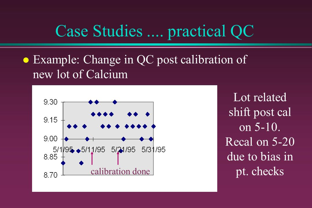 Case Studies.... practical QC l Example: Change in QC post calibration of new lot of Calcium calibration done Lot related shift post cal on 5-10. Reca