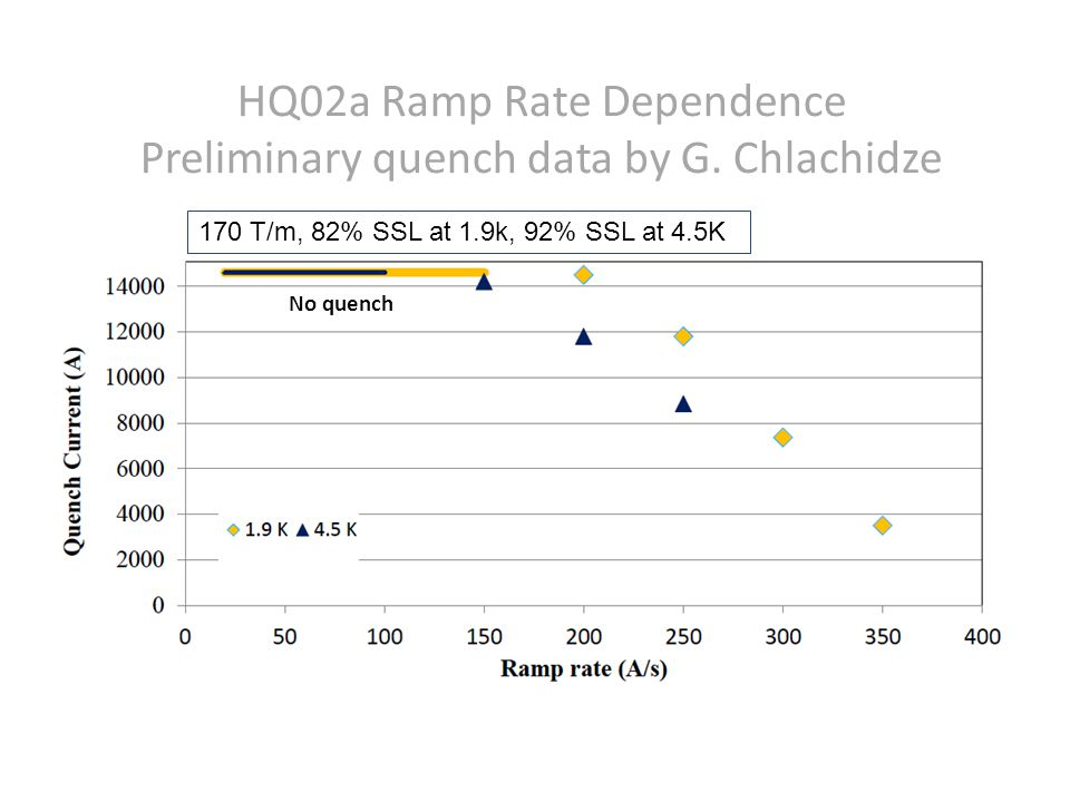 HQ02a Ramp Rate Dependence Preliminary quench data by G. Chlachidze No quench 170 T/m, 82% SSL at 1.9k, 92% SSL at 4.5K