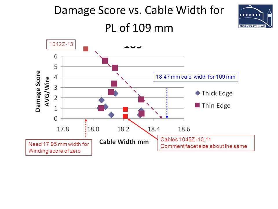 Damage Score vs. Cable Width for PL of 109 mm 18.47 mm calc. width for 109 mm Need 17.95 mm width for Winding score of zero 1042Z-13 Cables 1045Z -10,