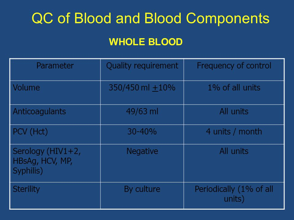 WHOLE BLOOD ParameterQuality requirementFrequency of control Volume350/450 ml +10%1% of all units Anticoagulants49/63 mlAll units PCV (Hct)30-40%4 uni