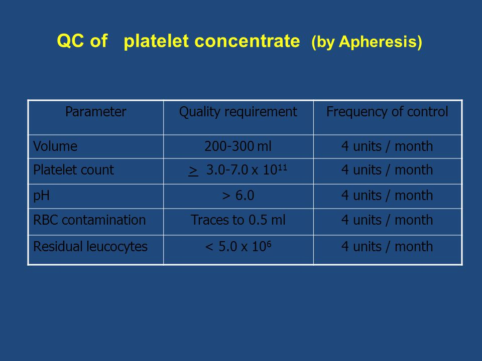 QC of platelet concentrate (by Apheresis) ParameterQuality requirementFrequency of control Volume200-300 ml4 units / month Platelet count> 3.0-7.0 x 1