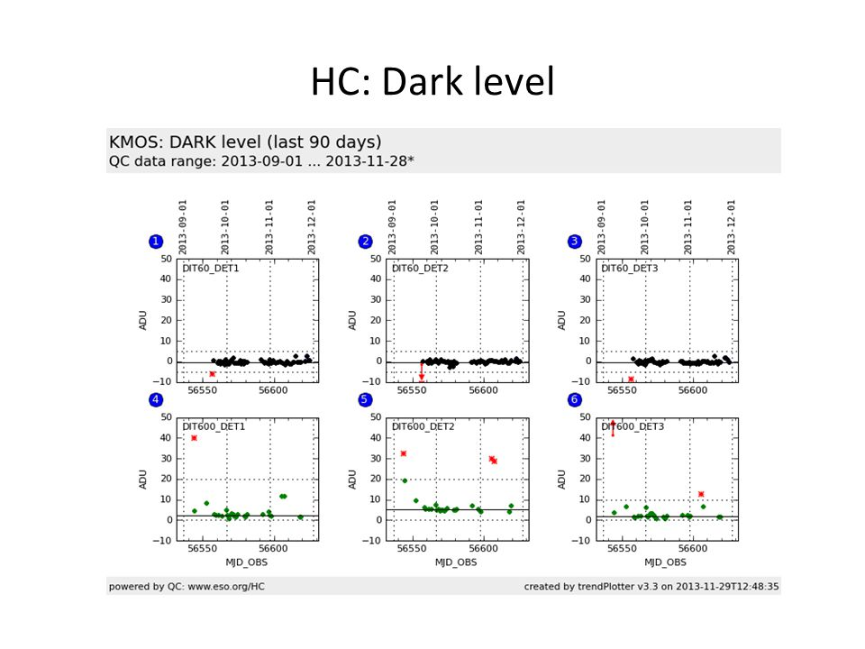 HC: Dark level