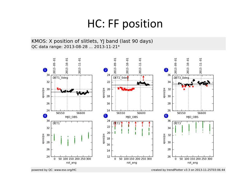 HC: FF position