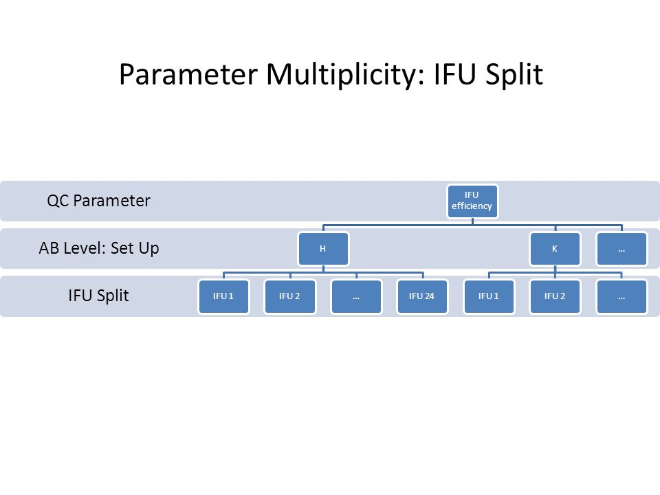 IFU Split AB Level: Set Up QC Parameter IFU efficiency HIFU 1IFU 2…IFU 24KIFU 1IFU 2…… Parameter Multiplicity: IFU Split