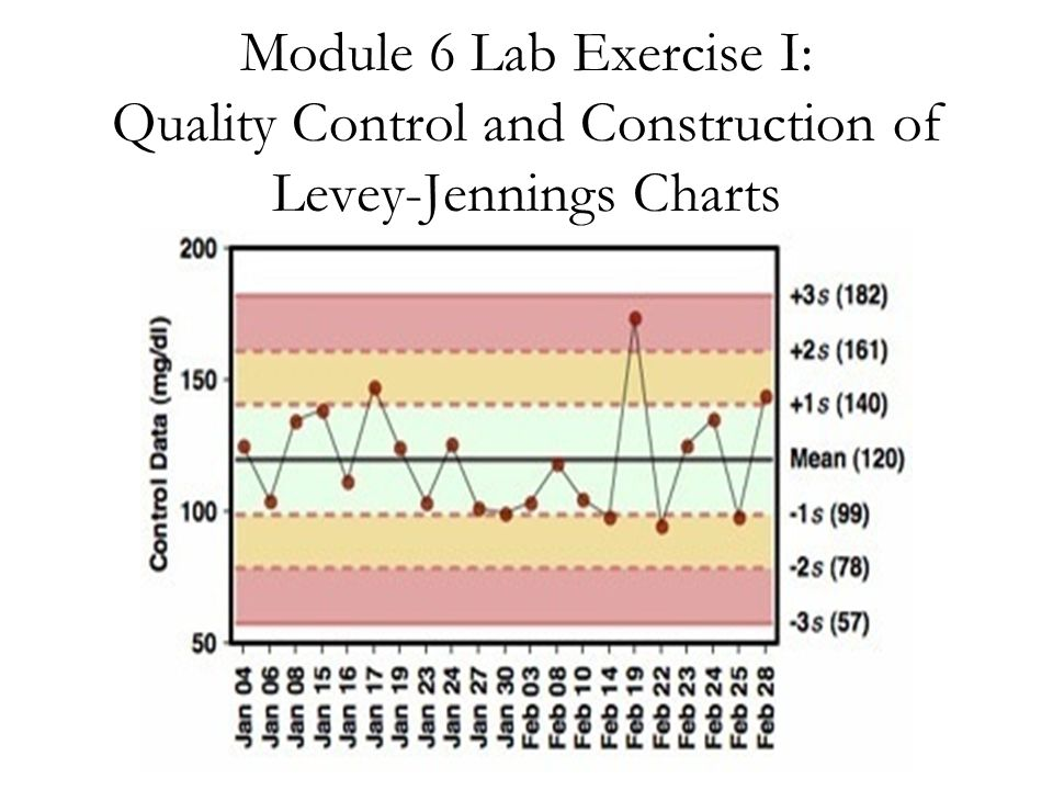 Module 6 Lab Exercise I: Quality Control and Construction of Levey-Jennings Charts