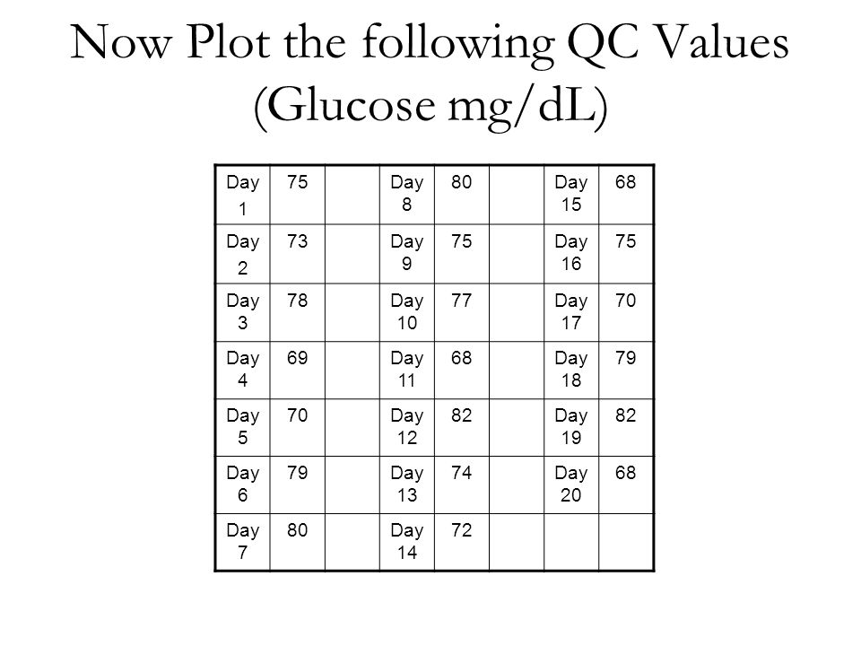Now Plot the following QC Values (Glucose mg/dL) Day 1 75Day 8 80Day 15 68 Day 2 73Day 9 75Day 16 75 Day 3 78Day 10 77Day 17 70 Day 4 69Day 11 68Day 18 79 Day 5 70Day 12 82Day 19 82 Day 6 79Day 13 74Day 20 68 Day 7 80Day 14 72