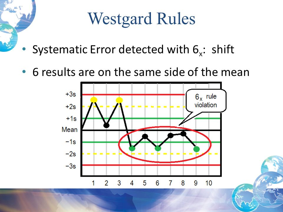 Systematic Error detected with 6 x : shift 6 results are on the same side of the mean Westgard Rules