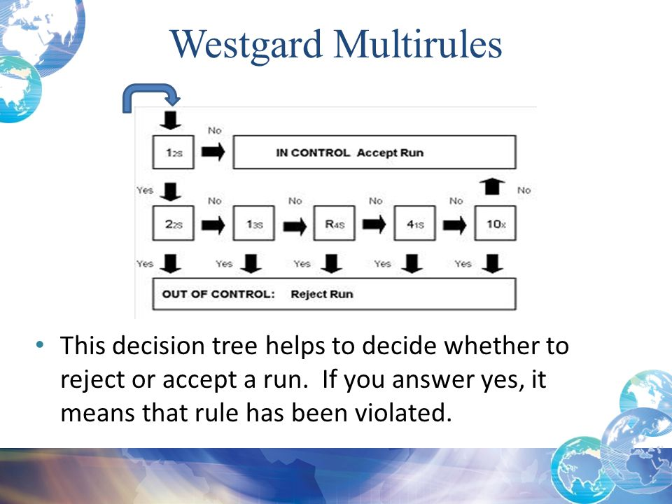 This decision tree helps to decide whether to reject or accept a run. If you answer yes, it means that rule has been violated. Westgard Multirules
