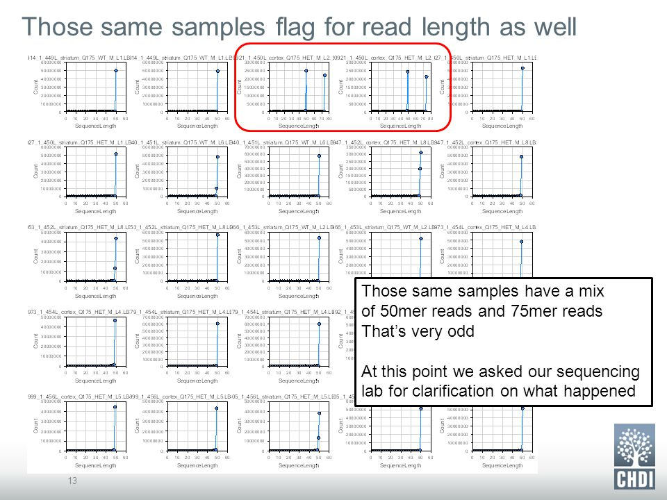 Those same samples flag for read length as well 13 Those same samples have a mix of 50mer reads and 75mer reads That's very odd At this point we asked our sequencing lab for clarification on what happened