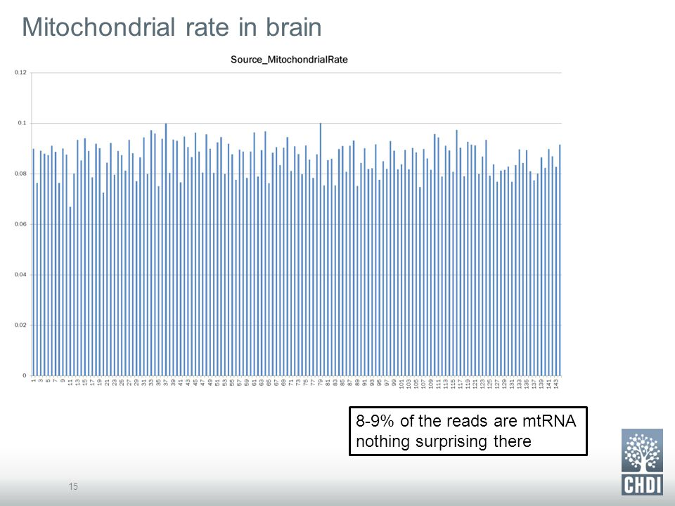 Mitochondrial rate in brain 15 8-9% of the reads are mtRNA nothing surprising there