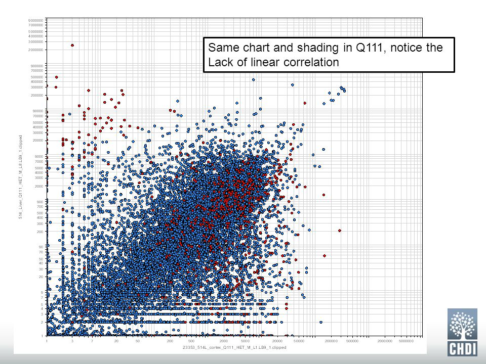 26 Same chart and shading in Q111, notice the Lack of linear correlation
