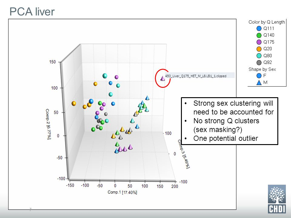 PCA liver 7 Strong sex clustering will need to be accounted for No strong Q clusters (sex masking?) One potential outlier 450_Liver_Q175_HET_M_L8.LB1_1.clipped
