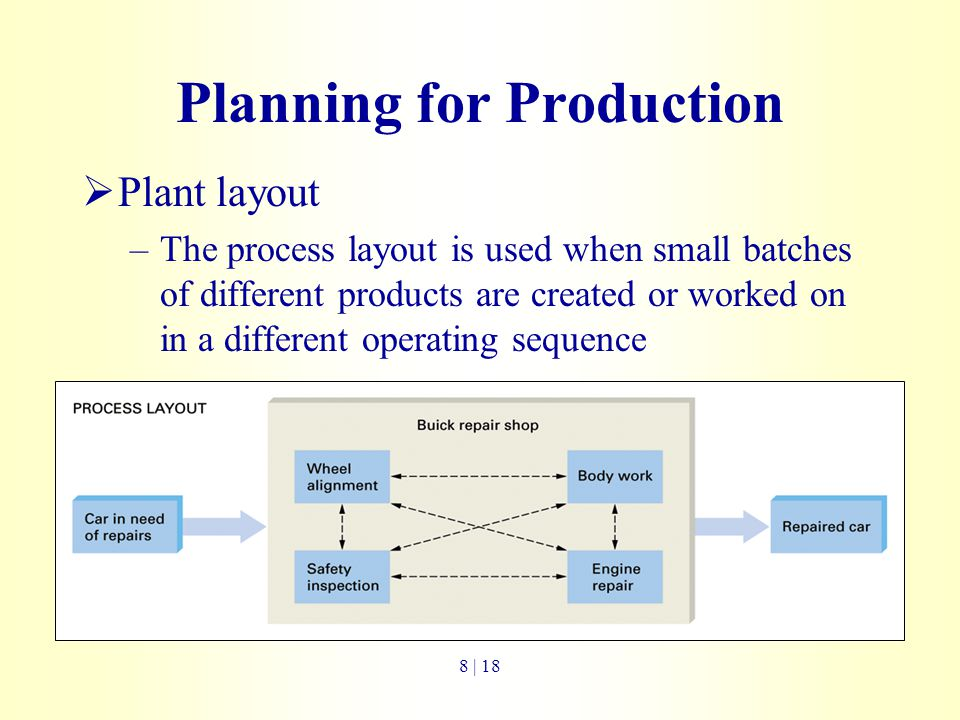 Planning for Production  Plant layout –The process layout is used when small batches of different products are created or worked on in a different op