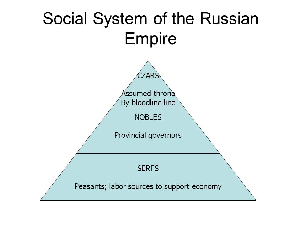 Social System of the Russian Empire CZARS Assumed throne By bloodline line NOBLES Provincial governors SERFS Peasants; labor sources to support economy