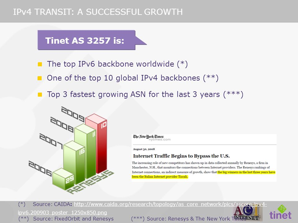 Top 3 fastest growing ASN for the last 3 years (***) (**)Source: FixedOrbit and Renesys The top IPv6 backbone worldwide (*) IPv4 TRANSIT: A SUCCESSFUL GROWTH Tinet AS 3257 is: (***) Source: Renesys & The New York Times (*)Source: CAIDA: http://www.caida.org/research/topology/as_core_network/pics/ascore-ipv4- ipv6.200903_poster_1250x850.pnghttp://www.caida.org/research/topology/as_core_network/pics/ascore-ipv4- ipv6.200903_poster_1250x850.png One of the top 10 global IPv4 backbones (**)