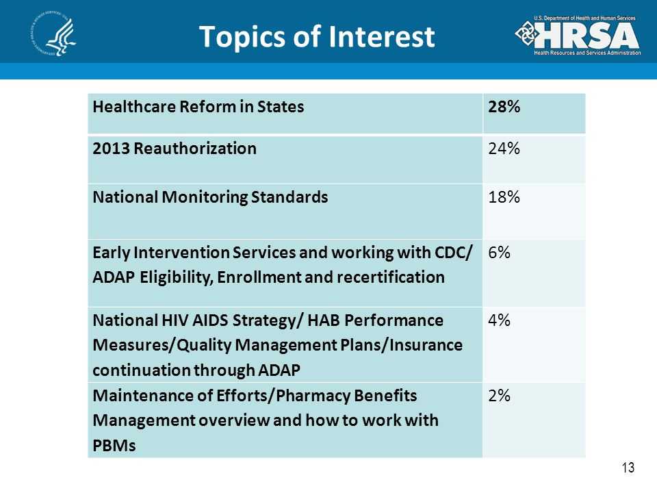 13 Topics of Interest Healthcare Reform in States28% 2013 Reauthorization24% National Monitoring Standards18% Early Intervention Services and working
