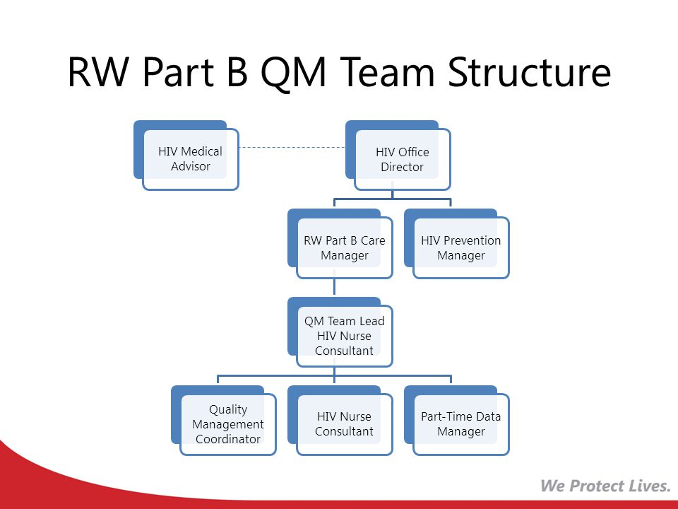 RW Part B QM Team Structure HIV Medical Advisor HIV Office Director RW Part B Care Manager QM Team Lead HIV Nurse Consultant Quality Management Coordi