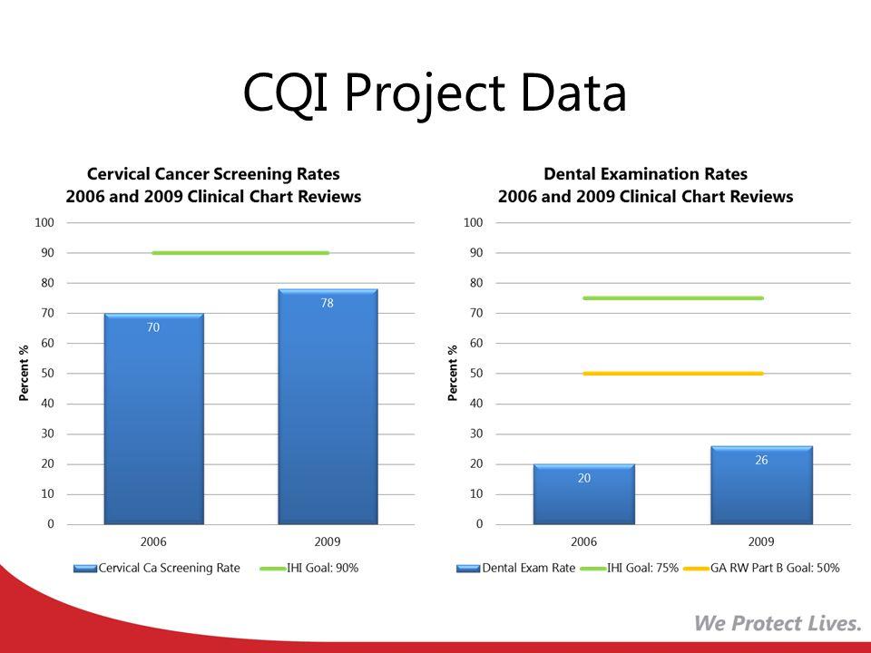 CQI Project Data